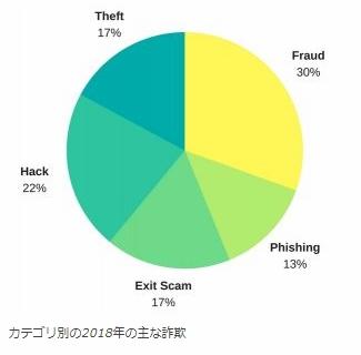 2018年詐欺被害